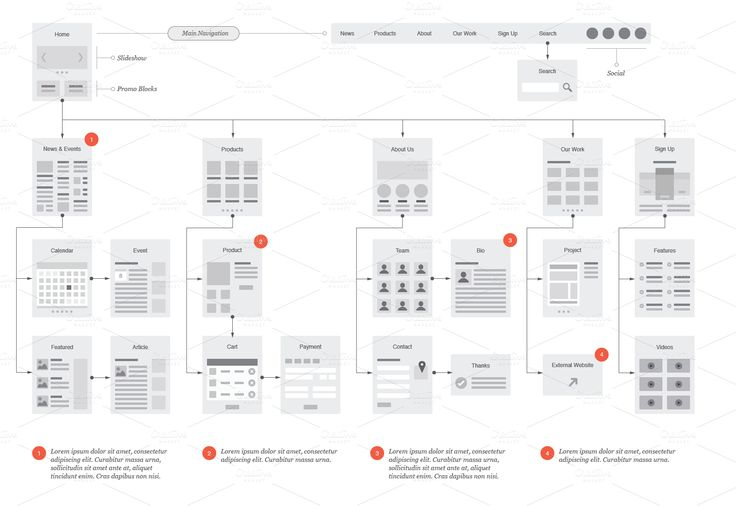 Product Mockups Product Images ~ Website Flowchar… ~ Creative Market