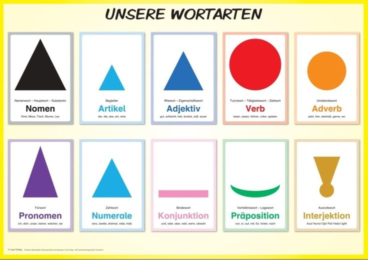 Material package part-of-speech symbols according to Montessori