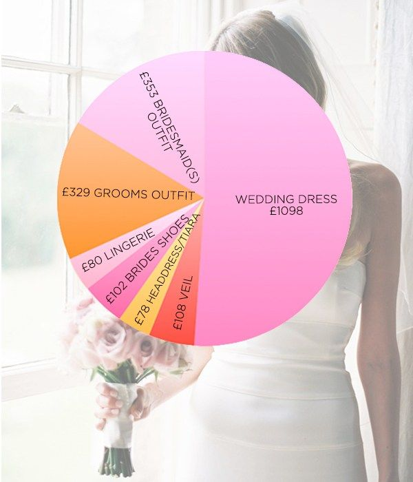 Wedding Day Costs Breakdown