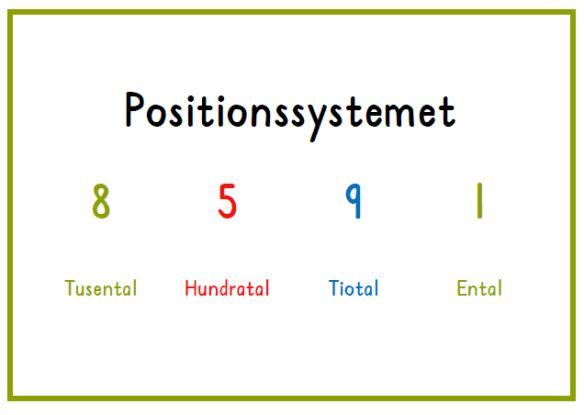 positionssystemet plansch