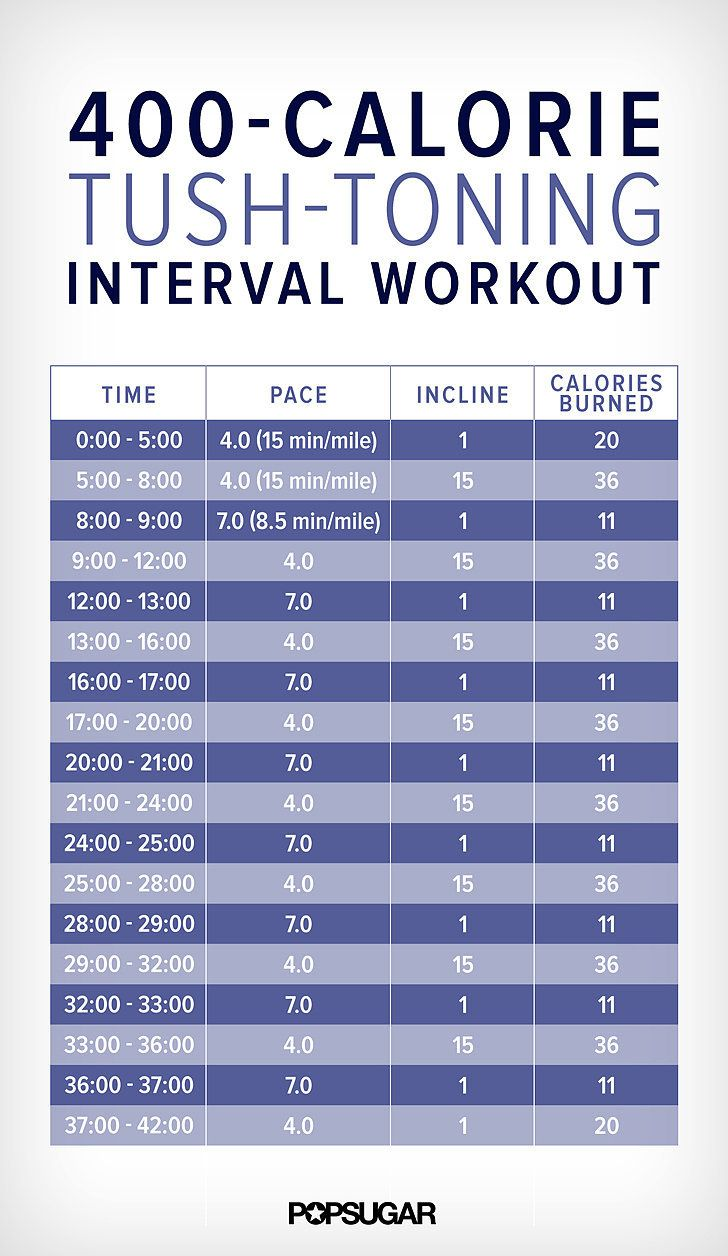 This interval workout combines walking hills and short sprints. Aside from a toned tush and thighs, intervals are also proven to target belly fat, so it's doubly effective. In about 40 minutes, you'll burn over 400 calories!