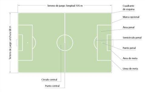 Medidas oficiales de los campos de fútbol según FIFA - imagen 2
