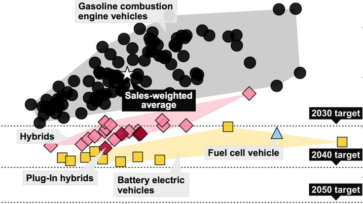 It has been a common belief that low-emissions vehicles, like hybrids and electric cars, are more expensive than other choices. But researchers at MIT have found otherwise.
