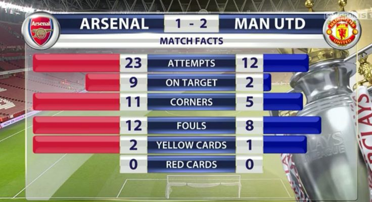 @Arsenal_Supremo Only Arsenal could lose with these stats
