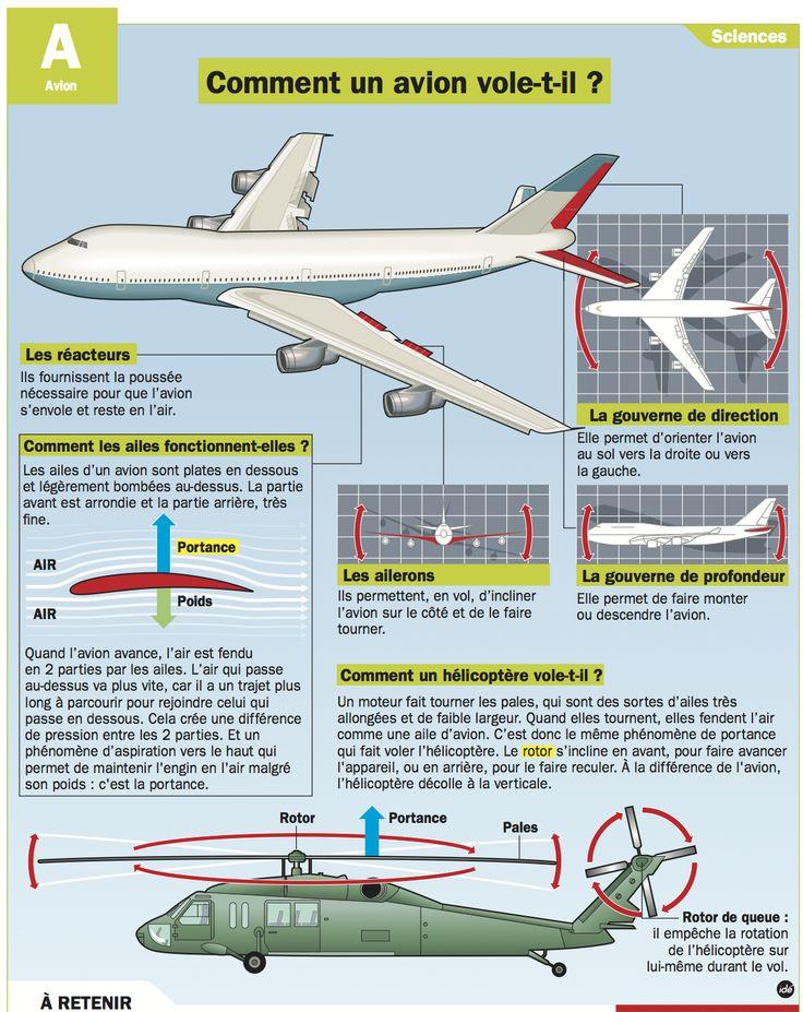 Fiche exposés : Comment un avion vole-t-il ?