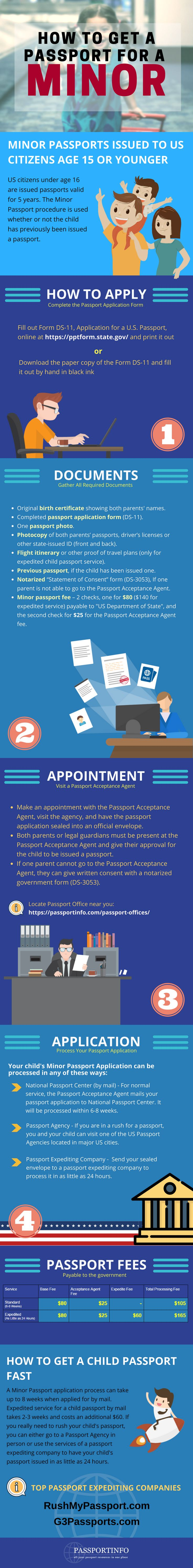 What is the process, fees and documents required to get your child a Passport ?  Minor Passport Guide Infographic