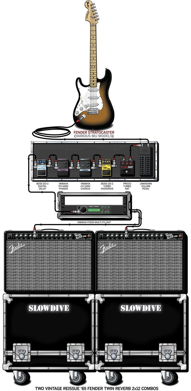 94 best effects pedalboards guitar amp setups of professionals images on pinterest guitar. Black Bedroom Furniture Sets. Home Design Ideas