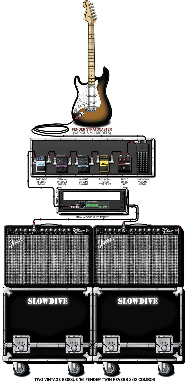 94 best images about effects pedalboards guitar amp setups of professionals on pinterest. Black Bedroom Furniture Sets. Home Design Ideas