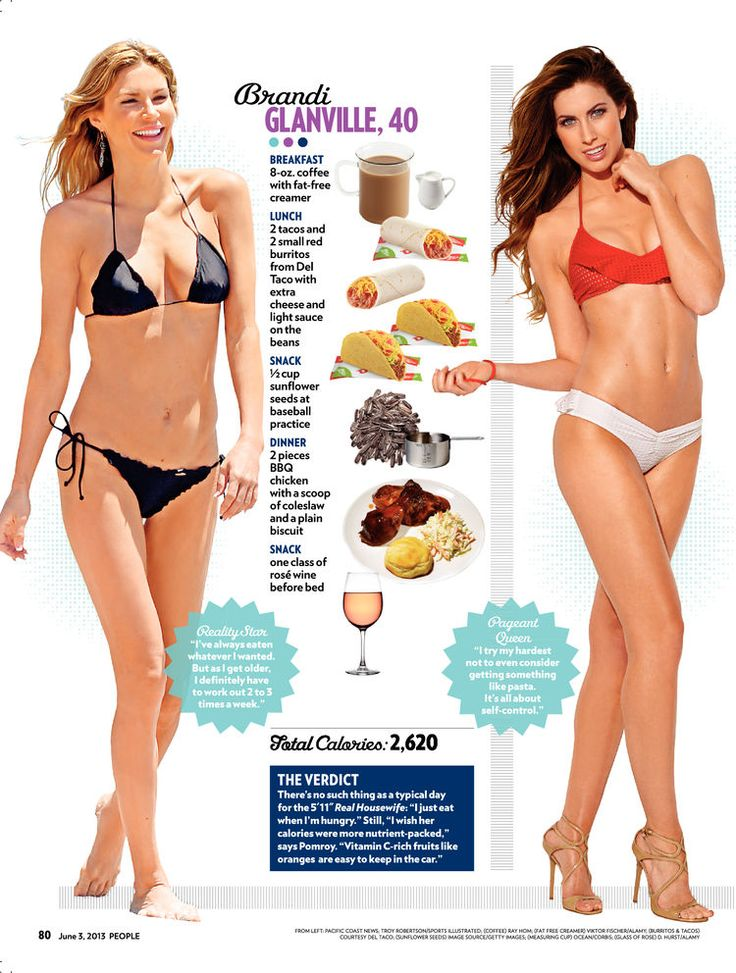 What I Eat in a Day - Hottest Bodies, Brandi Glanville, Erin Heatherton, Laila Ali : People.com