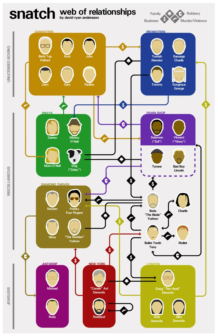 A visual guide for understanding the movie Snatch