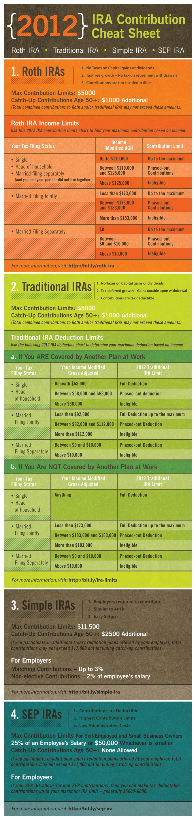IRA Contribution Limits in 2012 - Life House Financial