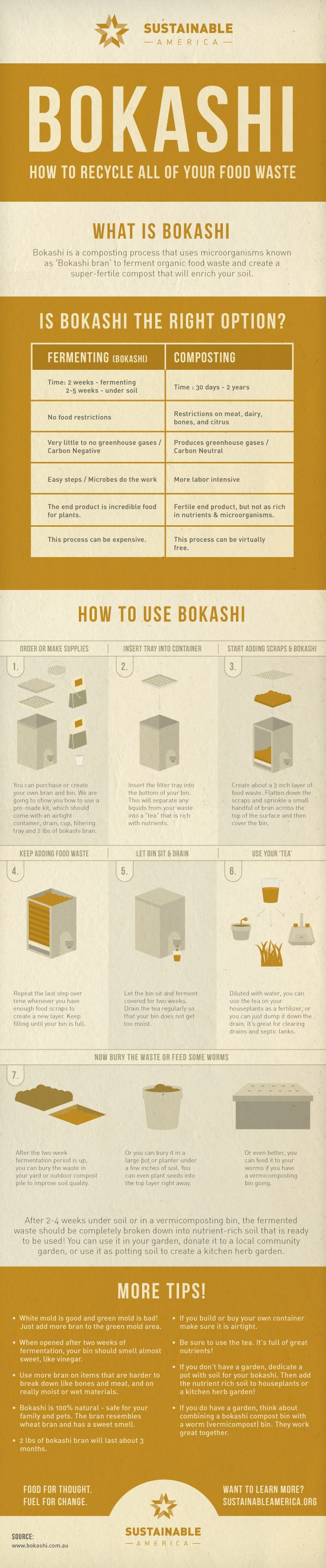 Learn how to #compost the #Bokashi way with this handy infographic from www.sustainableamerica.org