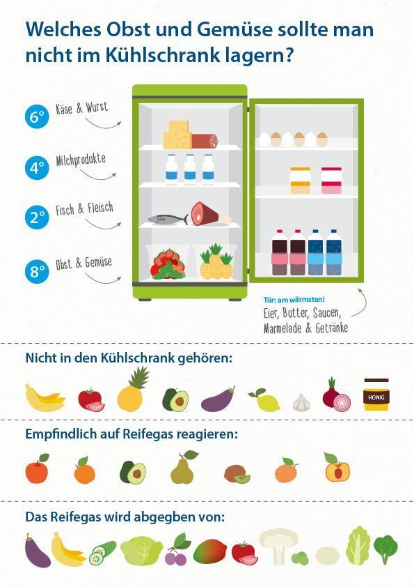 Darf man Tomaten im Kühlschrank aufbewahren? Und wie lagert man Zitronen am besten? All dies erfährst du hier!