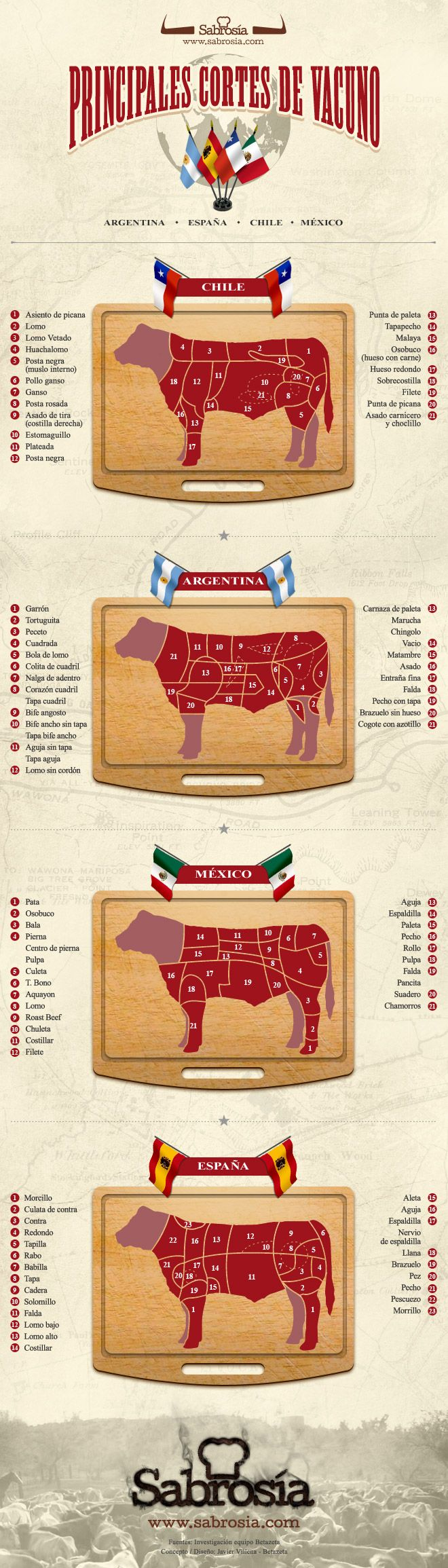 Los nombres de los cortes de #carne en Argentna-Chile-Mexico-España via @Sabrosía