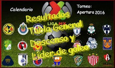 Blog de palma2mex : Liga MX Resultados, tabla general, descenso y líde...