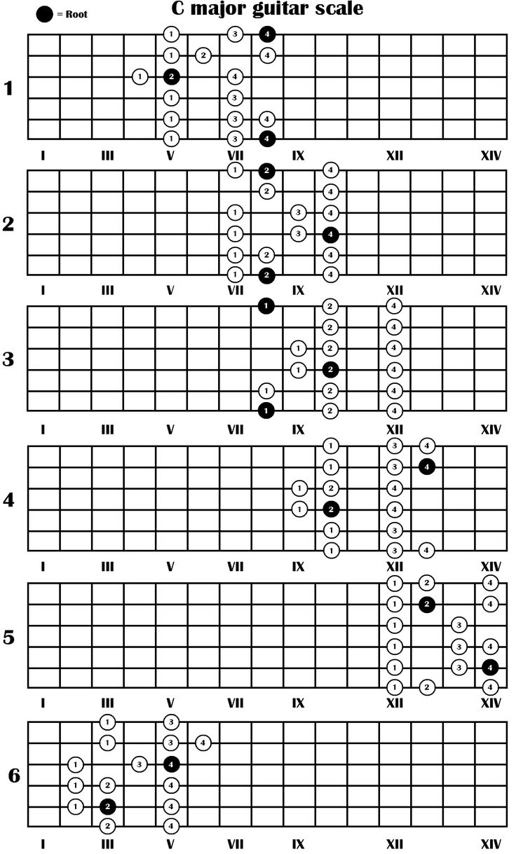 C Major Guitar Scale Guitar Misc Pinterest How to