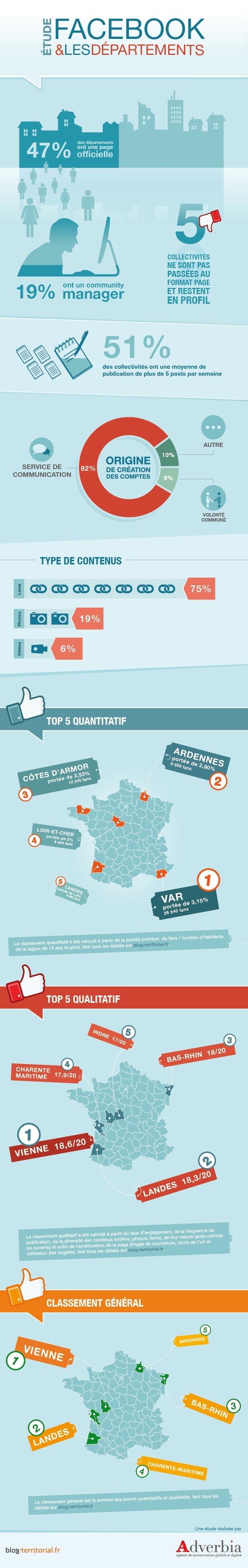 """3ème volet de de notre grande étude sur les réseaux sociaux et les collectivités : """"Facebook et les départements"""" #compublique"""