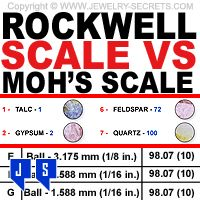 ► ► The Rockwell Scale versus the Moh's Scale of Hardness! Why do Jewelers use one over the other? Find out... ► ►