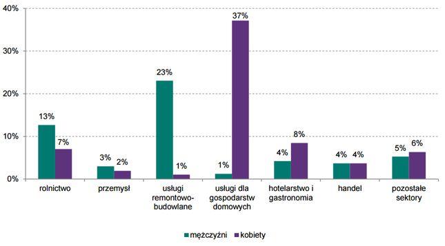 Gdzie pracują Ukraincy w Polsce