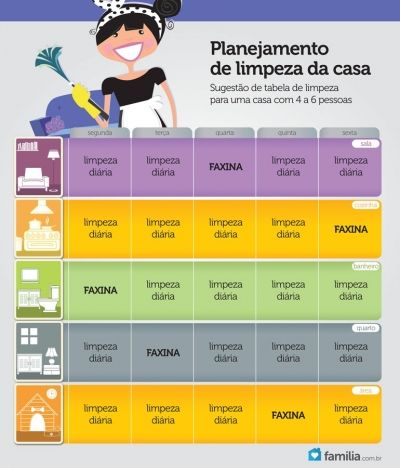 Familia.com.br | Como fazer uma lista de limpeza da casa.Super legal pra quem é dona de casa util mesmo!!!