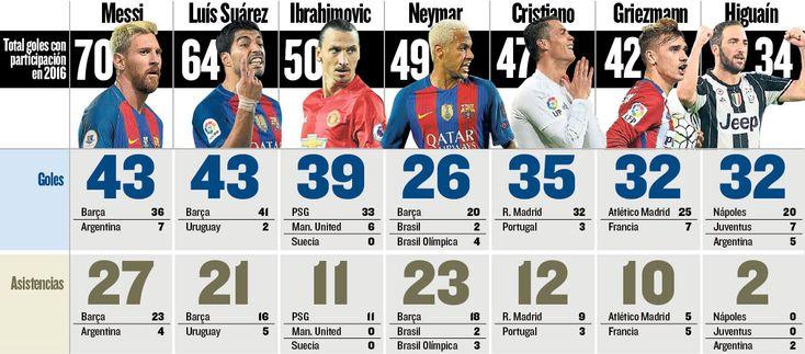 Messi, aún de baja, lleva 23 goles más que Ronaldo
