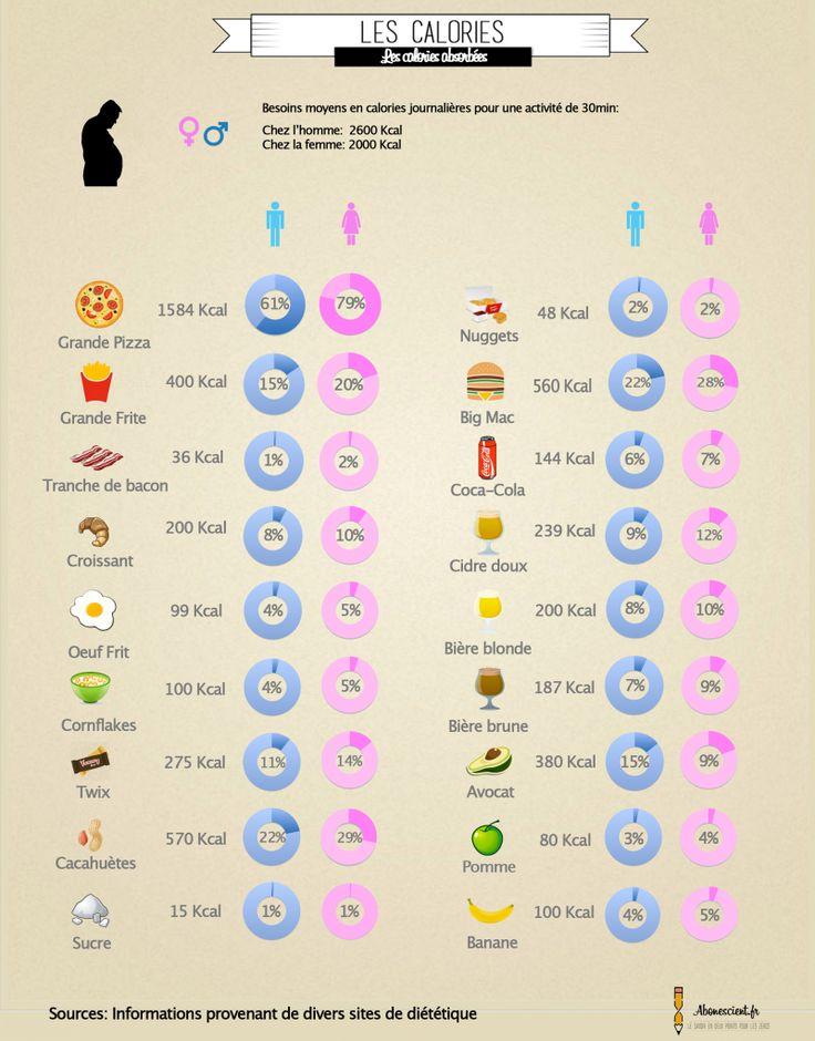 les 49 meilleures images du tableau regime sur pinterest cuisines alimentation et astuces. Black Bedroom Furniture Sets. Home Design Ideas