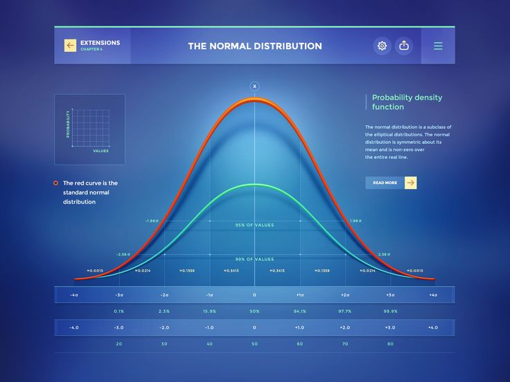 Probability theory by Mike | Creative Mints