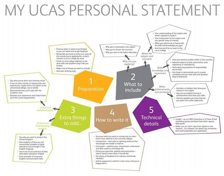 The  Best Ucas Website Ideas On   Personal Statement