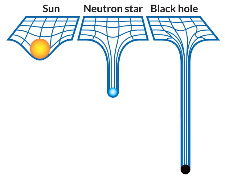 STRETCHING SPACETIME According to general relativity, the sun's mass makes an imprint on the fabric of spacetime that keeps the planets in orbit. A neutron star leaves a greater mark. But a black hole is so dense that it creates a pit deep enough to prevent light from escaping.