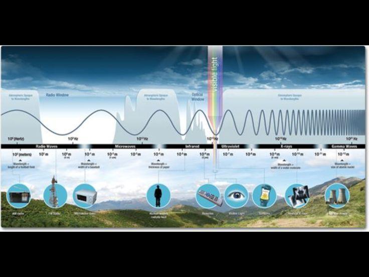178 Best Images About Light Colour Sound Energy
