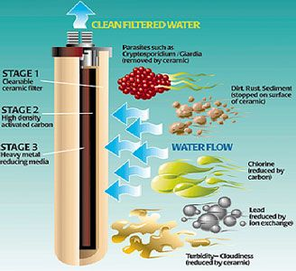 installation supply of shower filter and water filters dubai sharjah. Black Bedroom Furniture Sets. Home Design Ideas
