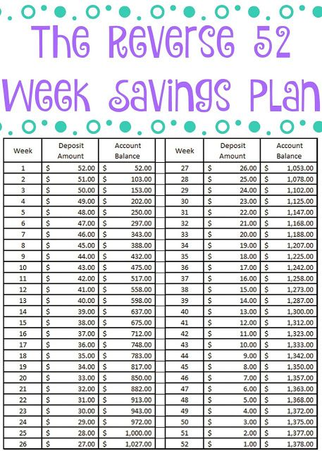 The Reverse 52 Week Savings Plan + Free Printable | For ...