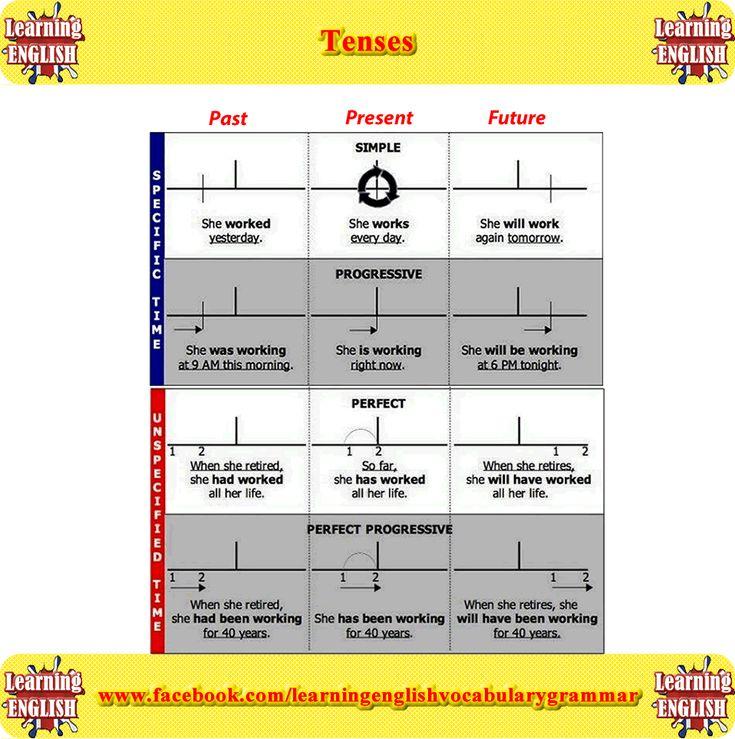 Learn english tenses through marathi
