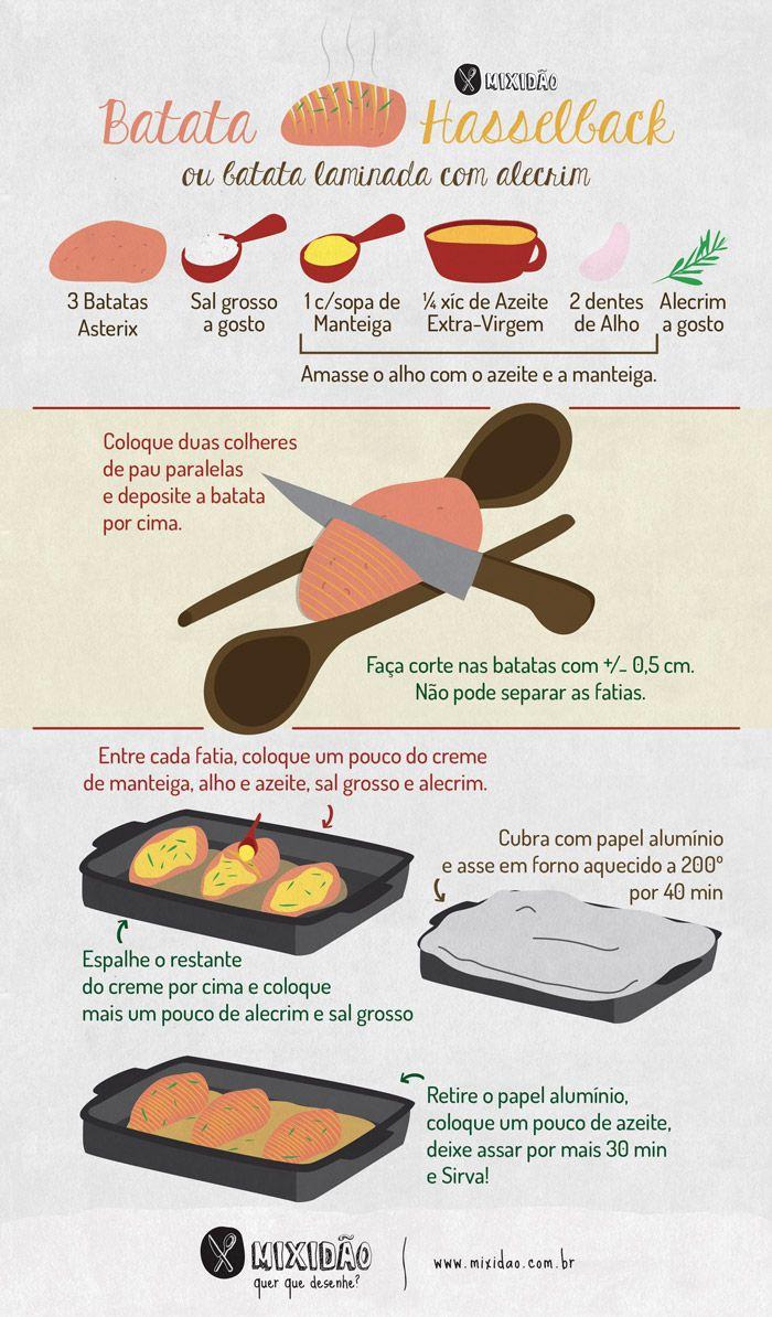 Receita ilustrada de Batata Hasselback, uma batata parcialmente laminada, muito fácil de preparar. Ingredientes: Batata Asterix, sal grosso, manteiga, azeite, alho e alecrim