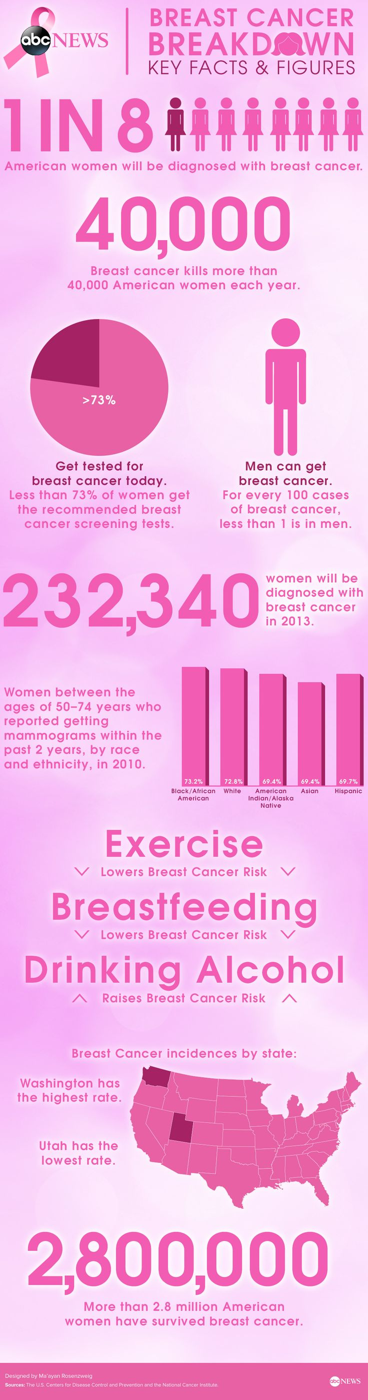 Breast Cancer Breakdown: Key Facts & Figures #breastcancer