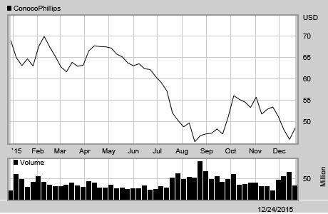 ConocoPhillips Historical Stock Price