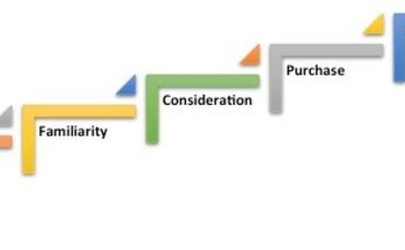 Many customers are using social media more than ever before and the challenge doesn't stop at marketing. We need to find ways to make meaningful connections with customers at every stage of the sales funnel.