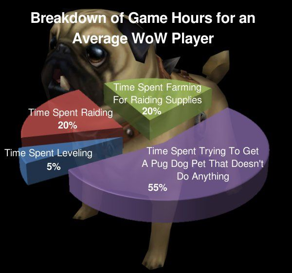Or the time spent trying to get Headless Horseman mount, or Raven Lord mount, or any epic mount really.