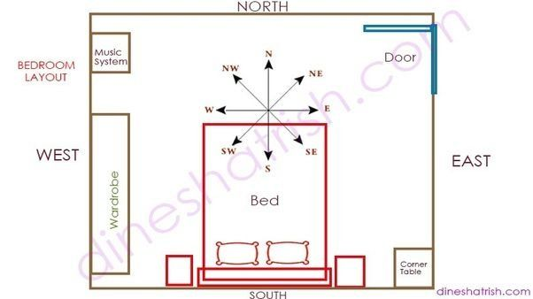 Perfect Master Bedroom Layout As Per Vastu And Pics 1000 In 2020 Master Bedroom Plans Master Bedroom Layout Bedroom Layouts