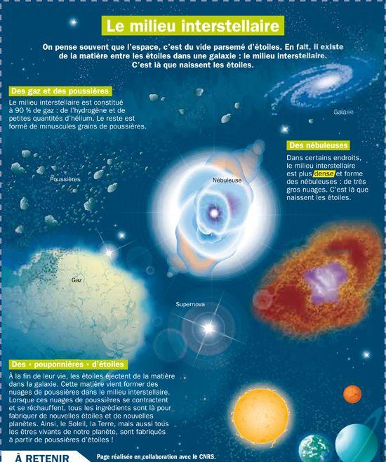 Le milieu interstellaire