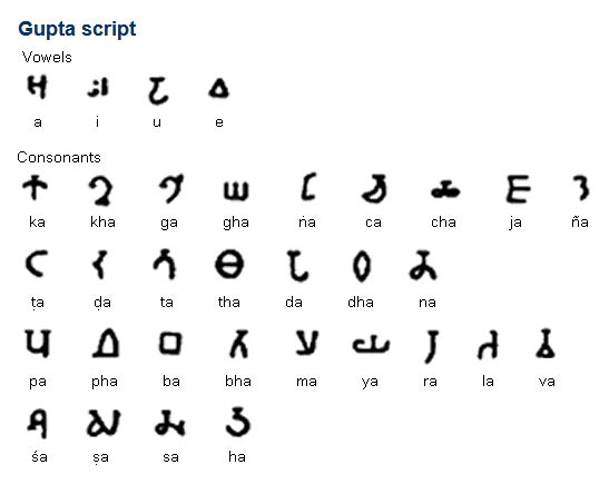 The Gupta script, which is also known as the Gupta Brahmi Script or the Late Brahmi Script, was used for writing Sanskrit in the Gupta Empire, which existed from about 320 to 550 AD. It developed from the Ashokan Brahmi script, and developed into the Devanagari, Sharada and Siddham scripts. Gupta inscriptions have been found mainly on iron or stone pillars, and on numerous gold coins from the Gupta Dynasty. (...)