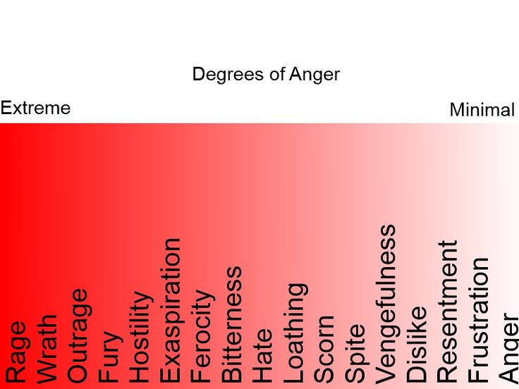 Degrees of Anxiety