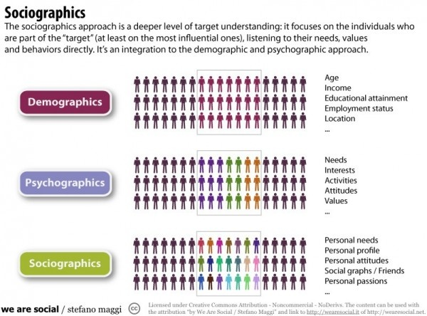importance of psychographics While demographics show your subscribers' hard data (age, location, marital status, ethnicity, etc), psychographics slice across your list from a different angle, looking at lifestyles, behaviors and attitudes.