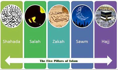 "The 5 pillars in Islam: Shahada, Salah, Zakaat, Fasting, Hajj  1) Shahada: Testifying to God's One-ness: The declaration ""There is no God but Allah and Muhammad is His prophet."" 2) Salat: Prayer. General Features of Islamic Prayer. ... 3) Zakat: Giving charity. Originally a free-will donation (what is no called Sadaqah ). ... 4) Sawm: Fast. ... 5) Hajj: Pilgrimage... #islam #Muslim #shahada #khalimah #kalima #salaat #salat #namaaz #zakat #zakaat #sawm #fasting #ramadaan #ramadan #hajj #haj"