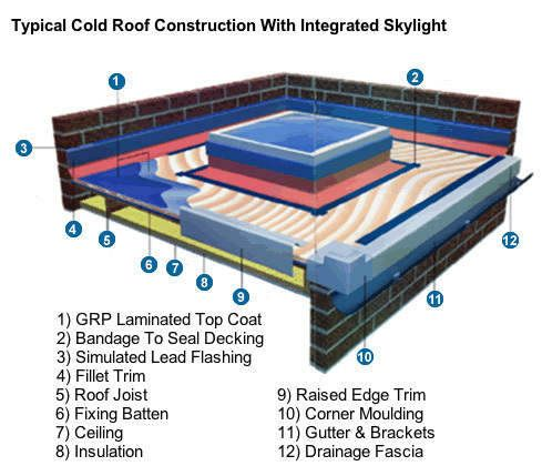 16 Best Images About Grp Roofs On Pinterest Roofing