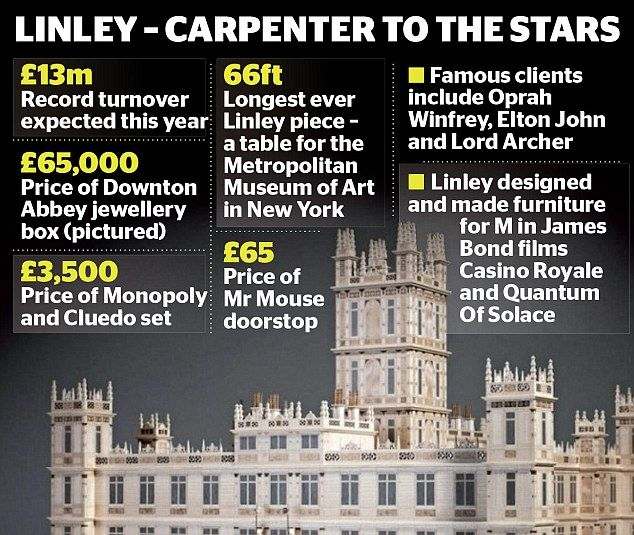 The furniture retailer, founded by the Queen's nephew David Linley, said its shop sales increased 20 per cent and online sales rose by half in the six months to December, compared to a year earlier.