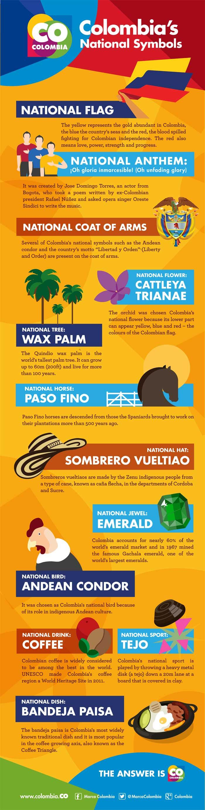 Colombia's National Symbols