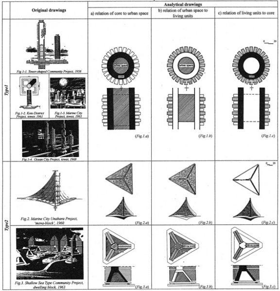 Kikutake - Etudes structurelles