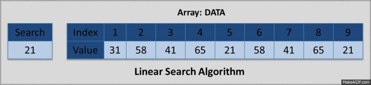 Linear Search Algorithm in Array is part of Learning Data Structure Series. Linear Search Algorithm linearly finds element in an array linearly starting from left to right