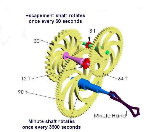 Gear Train Example-Clock gear math